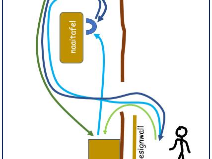 Naai opstelling, met looppaden MET